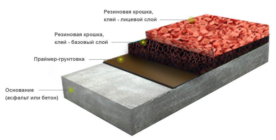 технология устройства резинового покрытия