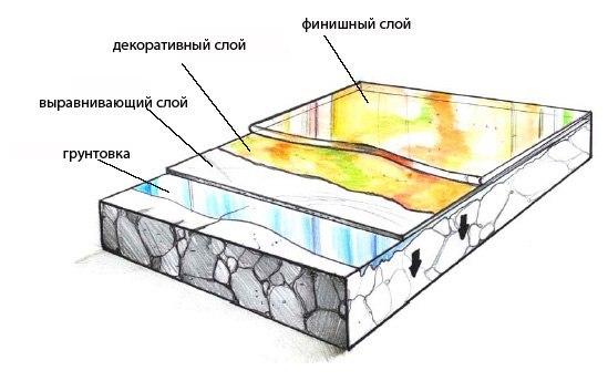 Наливные полы 3dтехнология изготовления тиоколовая мастика объемный вес
